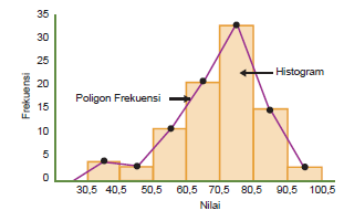 Diagram histogram welcome to my jungle histogram dan poligon frekuensi ccuart Images